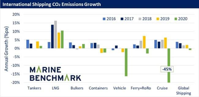 2020 Global Shipping CO2 Emissions Down 1%