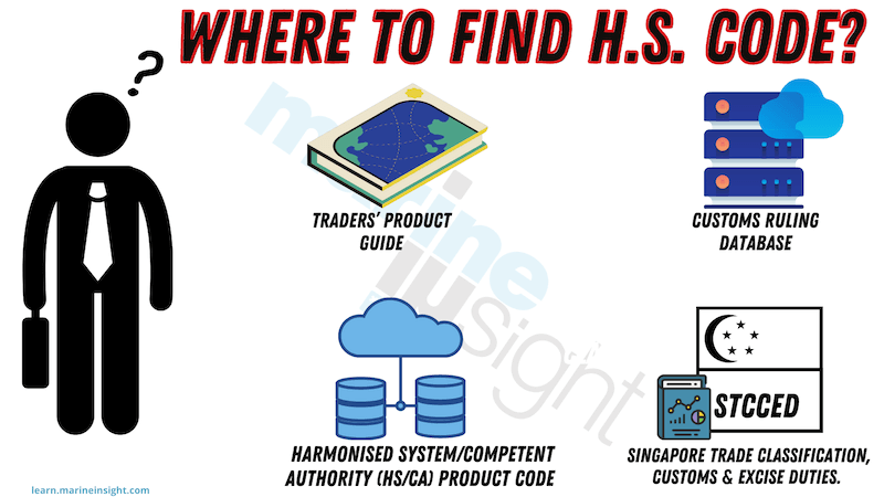 where to find HS CODE