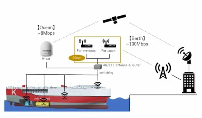 K Line Nokia proof of concept - Century High Green - LNG Powered - K Line