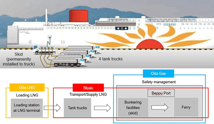 Image of LNG fuel supply by four tank trucks and skid