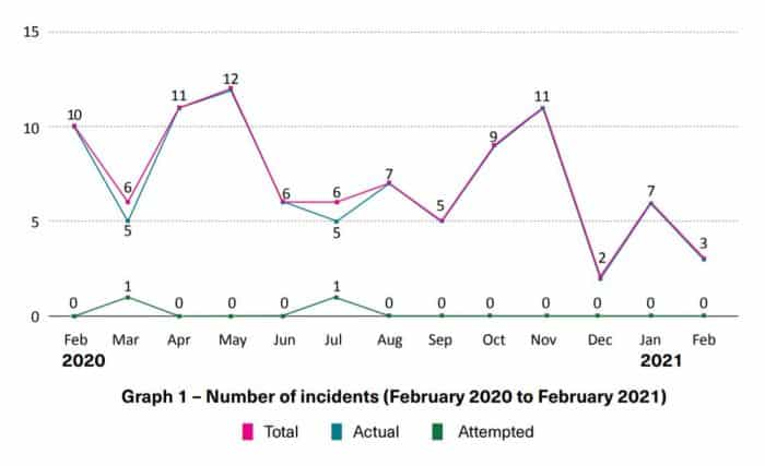 Number of Incidents (feb 21)