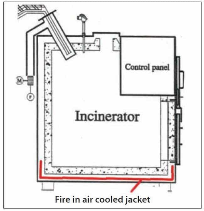 fire in air cooled jacked incinerator real life incident