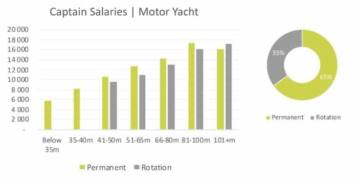 motor-yacht-captain-salaries-2020