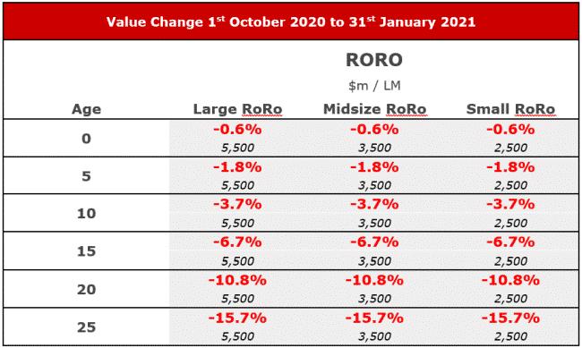 value change 1st october to jantuary 2021