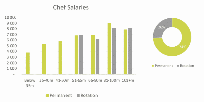 yacht-chef-salaries-2020