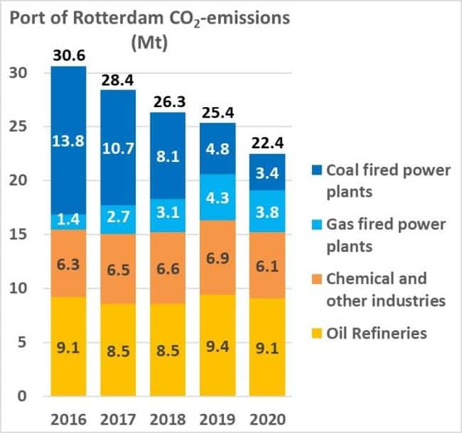 Carbon Emissions In Port Of Rotterdam Drop Swifter Than National Average