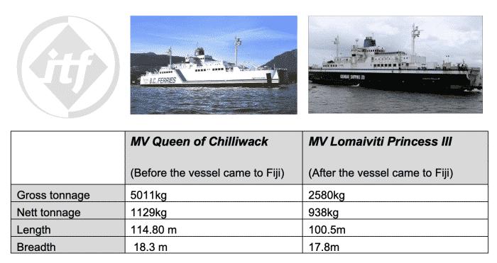 Comparison of MV Queen of Chilliwack and MV Lomaiviti Princess III - Credit ITF