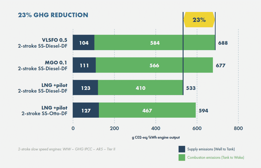 Up to 23% GHG emissions saving infographic