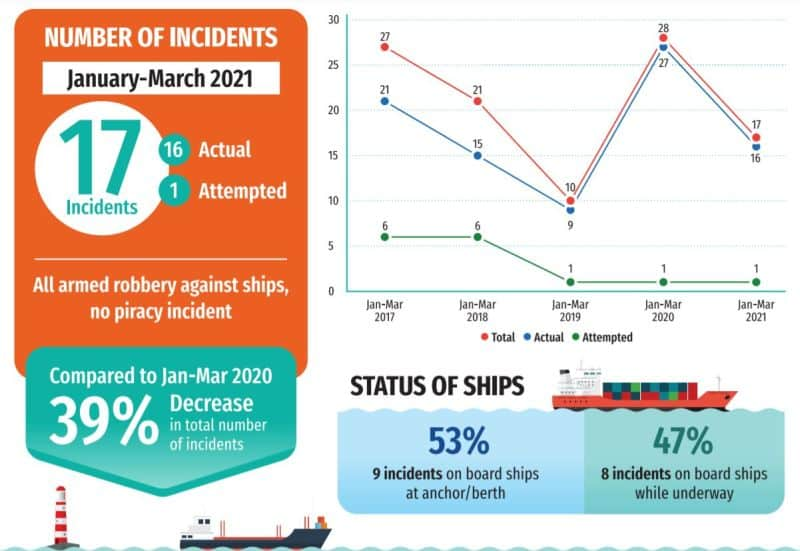 incidents against ships in Q1 2021