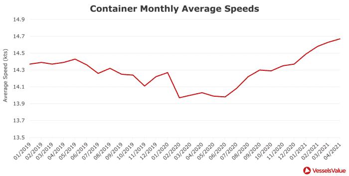 Figure 1 – Container Monthly Average Speeds