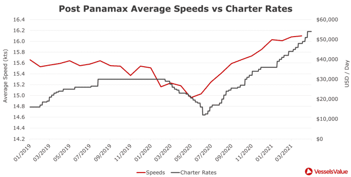 Figure 2 – Post Panamax Container Monthly Average Speeds vs Charter Rates