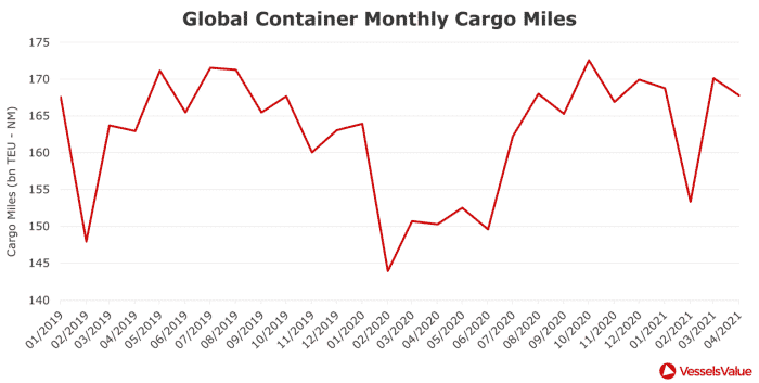 Figure 3 – Global Container Monthly Estimated Cargo Miles (bn TEU-NM)