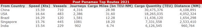 Figure 4 – Post Panamax Top Routes 2021. Vessels leaving countries sorted by highest Journey count