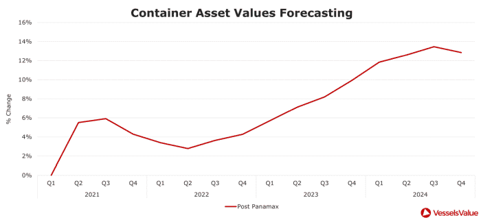 Figure 5 – percentage change of the forecasted value for Post Panamax Containers from Q1 2021 through to Q4 2024