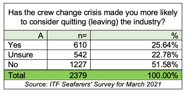 crew change crisis made you more likely to quit the industry