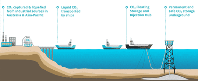 Australian Offshore CO2 Capture and Storage Hun Project