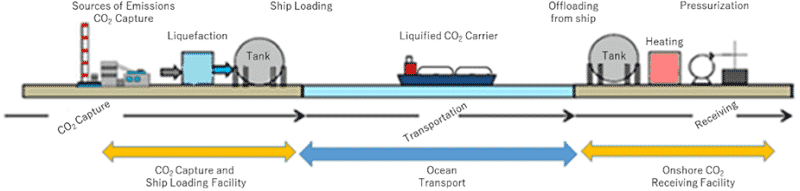 Fig. Conceptual diagram of the demonstration project - source NEDO