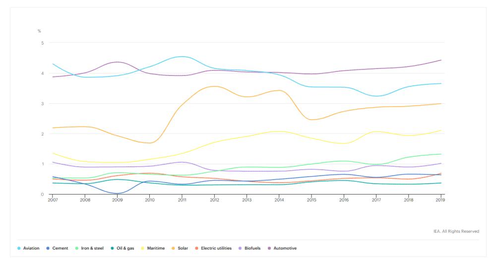 IEA-spend-chart