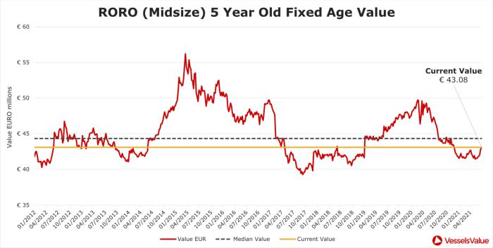 fixed-age-RORO midsize - 5 year old fixed age value