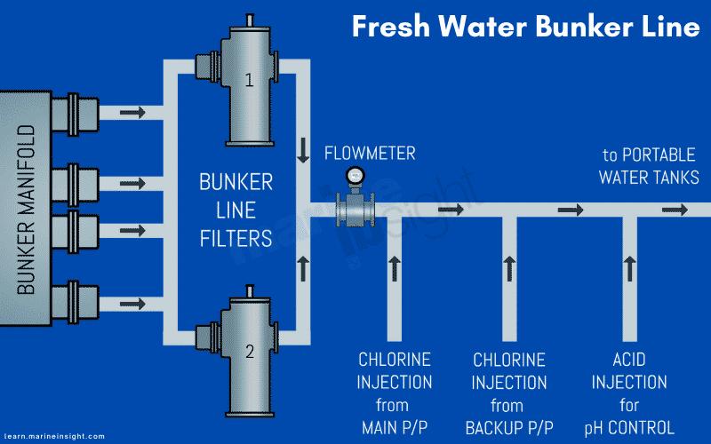 Fresh water bunker