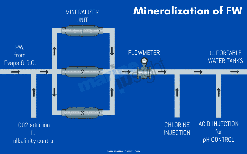 Fresh water mineralization
