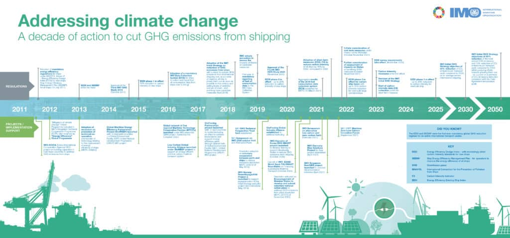 Addressing climate change - a decade of action to cut GHG emissions from shipping_FINAL