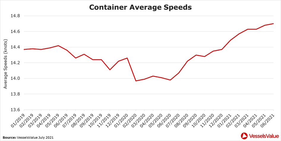 Figure 7 – Average laden speeds for all Container vessels in knots.