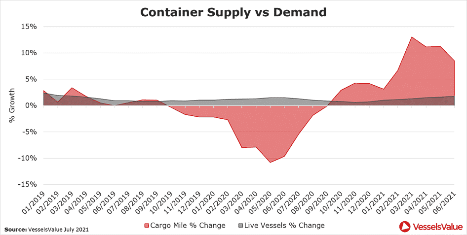 Figure 8 – Container Supply and Demand. Percentage growth in cargo miles and live vessels compared to the previous year.