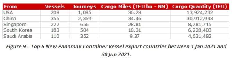 Figure 9 – Top 5 New Panamax Container vessel export countries between 1 Jan 2021 and 30 Jun 2021.