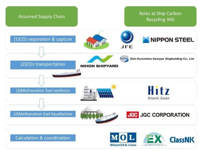 Roles of nine member companies)