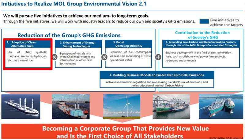 initiatives to realize MOL vision
