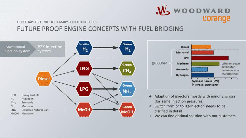 woodward l'orange engine technology
